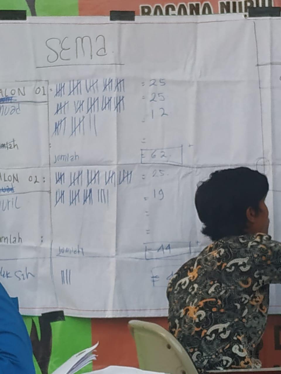 Hasil Penghitungan Suara Pemilu Ketua SEMA dan Ketua DEMA STAI Al-Kamal Sarang 2019